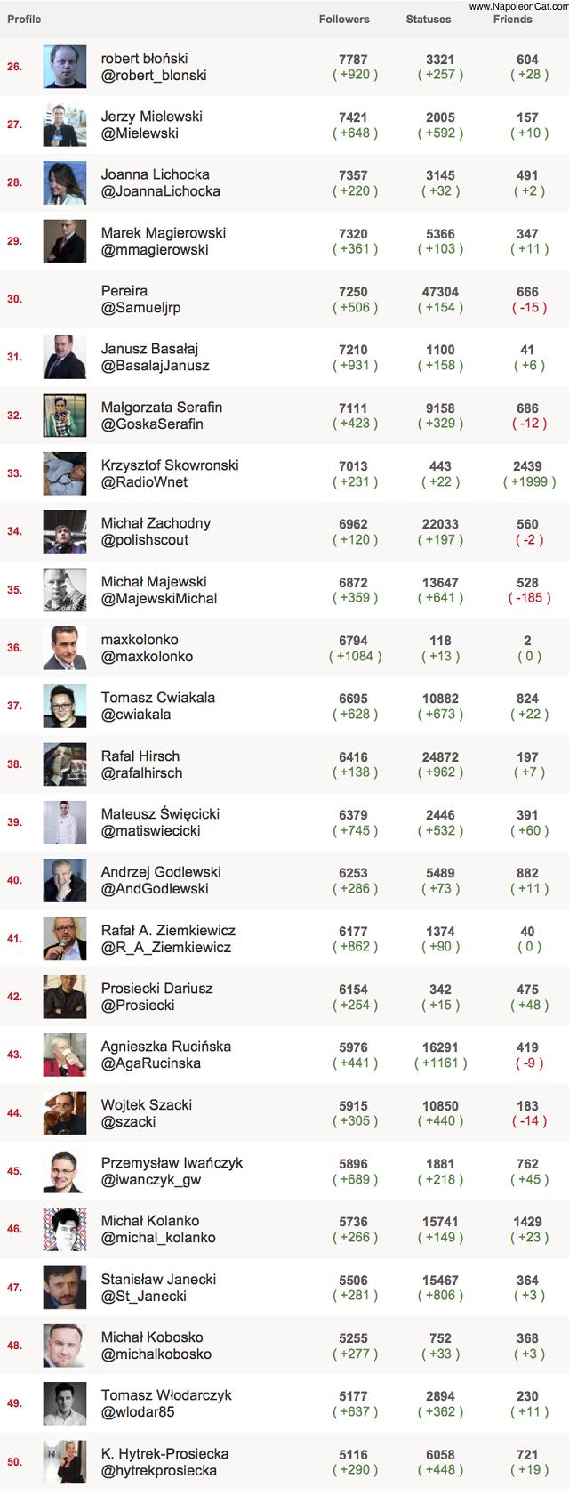 http://static.wirtualnemedia.pl/media/images/2013/images/dziennikarzepolscy_top150_Twitter2.png