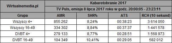 static.wirtualnemedia.pl/media/images/2013/images/kabaretobranie%20tv%20puls%20sierpie%C5%84%202017.png