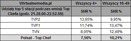 static.wirtualnemedia.pl/media/images/2013/images/top%20chef%20konkurencja.png
