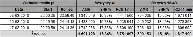 static.wirtualnemedia.pl/media/images/2013/images/twoja%20twarz%20brzmi%20znajomo%20marzec%202018-1.png