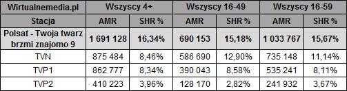 static.wirtualnemedia.pl/media/images/2013/images/twoja%20twarz%20brzmi%20znajomo%20marzec%202018-2.png