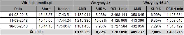 static.wirtualnemedia.pl/media/images/2013/images/twoja%20twarz%20brzmi%20znajomo%20marzec%202018-3.png