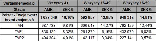 static.wirtualnemedia.pl/media/images/2013/images/twoja%20twarz%20brzmi%20znajomo%20wrzesie%C5%84%202017-2(1).png
