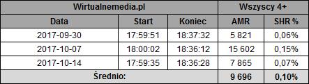 static.wirtualnemedia.pl/media/images/2013/images/w%20bliskim%20planie%20pa%C5%BAdziernik%202017-1.png