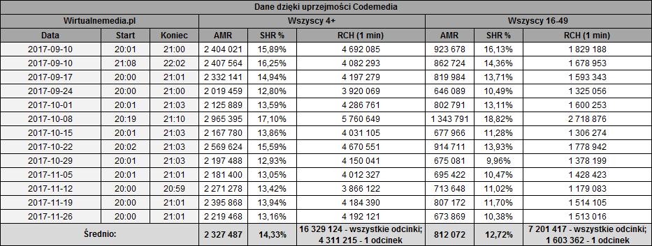static.wirtualnemedia.pl/media/images/2013/images/w%20rytmie%20serca%20listopad%202017-1.png