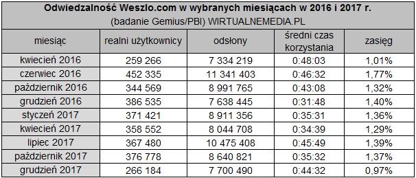 weszlocom-wyniki20162017.png