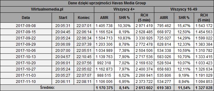 static.wirtualnemedia.pl/media/images/2013/images/wyspa%20przetrwania%20listopad%202017-1.png
