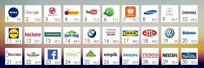 W Polsce najbardziej cenione marki to Nivea, Google i Rossmann, globalnie - Google, PayPal i WhatsApp (raport)