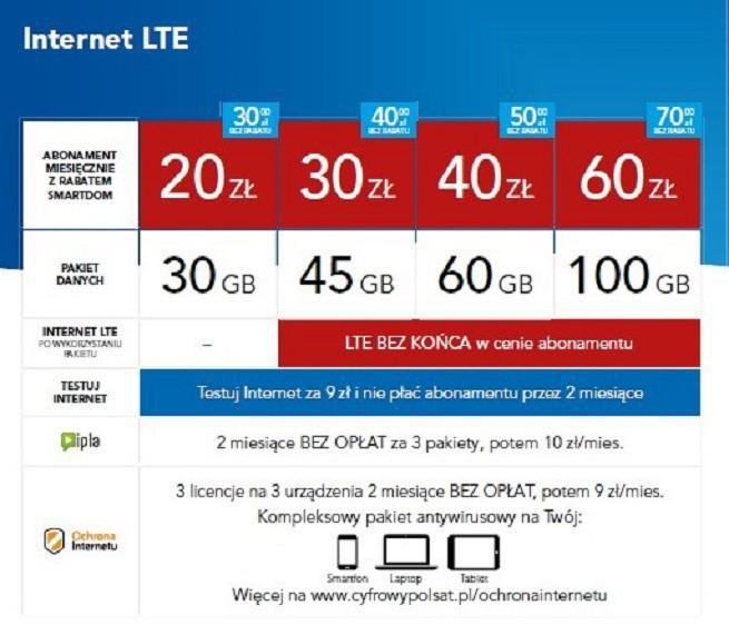 Cyfrowy Polsat ze zmianami w ofercie internetowej. Większe pakiety danych w niższych cenach