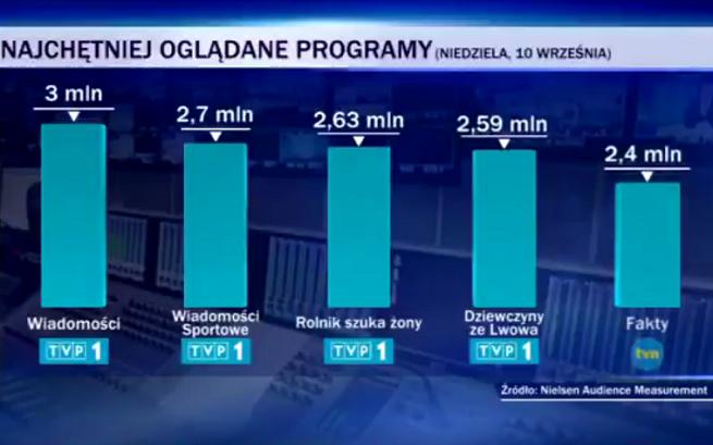 """Telewizja Polska chwali się, że """"Wiadomości"""" i TVP Info były liderami oglądalności jednego dnia"""