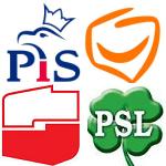 PiS i PO w górę, tracą SLD i PSL