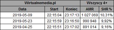 static.wirtualnemedia.pl/media/images/2013/images/%C5%9Blad%20czerwiec%202019-1.png