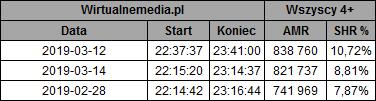 static.wirtualnemedia.pl/media/images/2013/images/%C5%9Blad%20marzec%202019-1.png