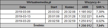 static.wirtualnemedia.pl/media/images/2013/images/%C5%9Bwiat%20wed%C5%82ug%20kiepskich%20marzec%202019-1.png
