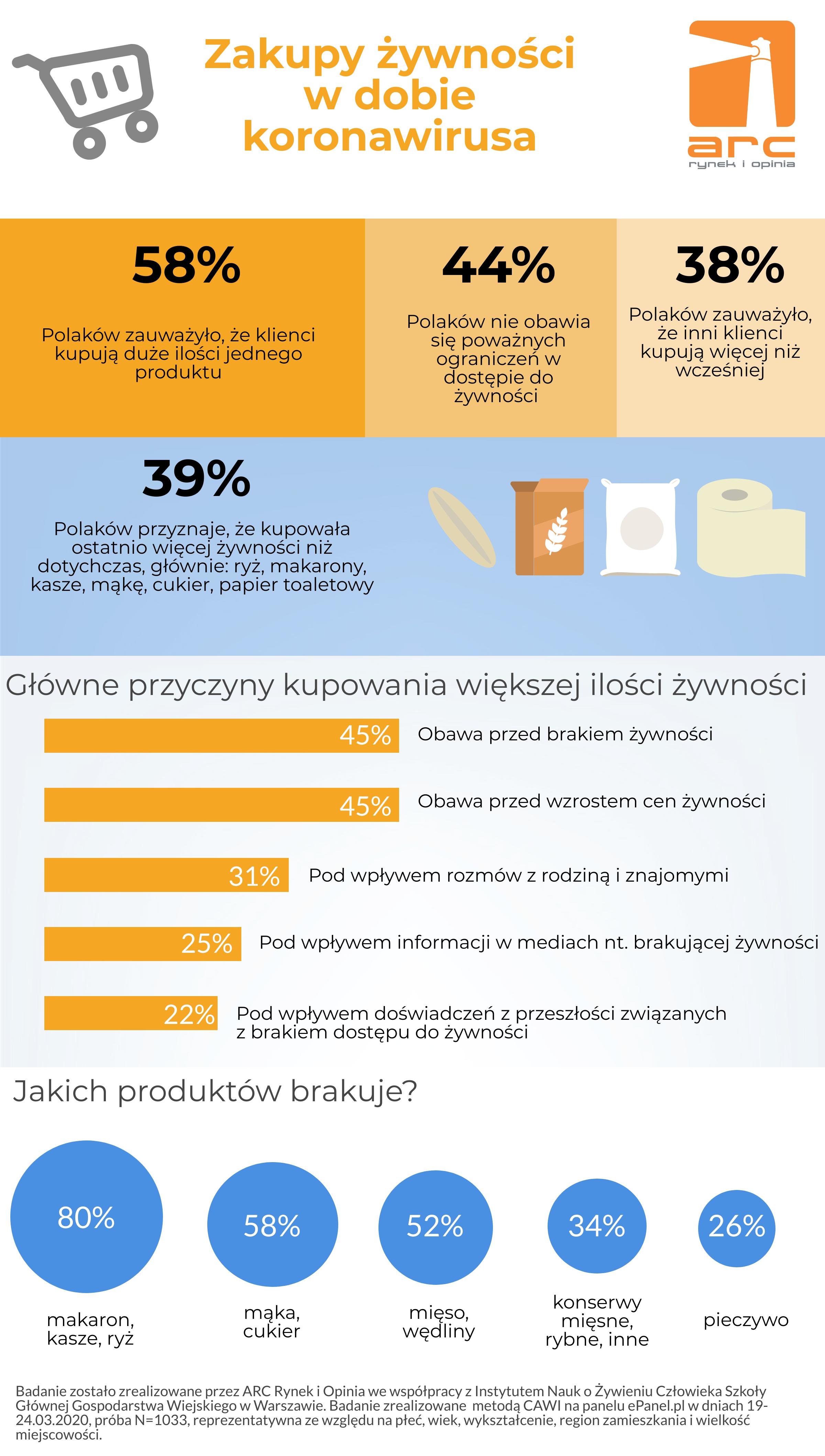 Część Polaków kupuje więcej żywności w czasie epidemii koronawirusa