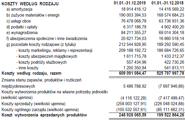 https://static.wirtualnemedia.pl/media/images/2013/images/Aflofarm-wyniki2019-2.png