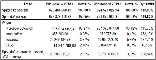 https://static.wirtualnemedia.pl/media/images/2013/images/Aflofarm-wyniki2019-4.png