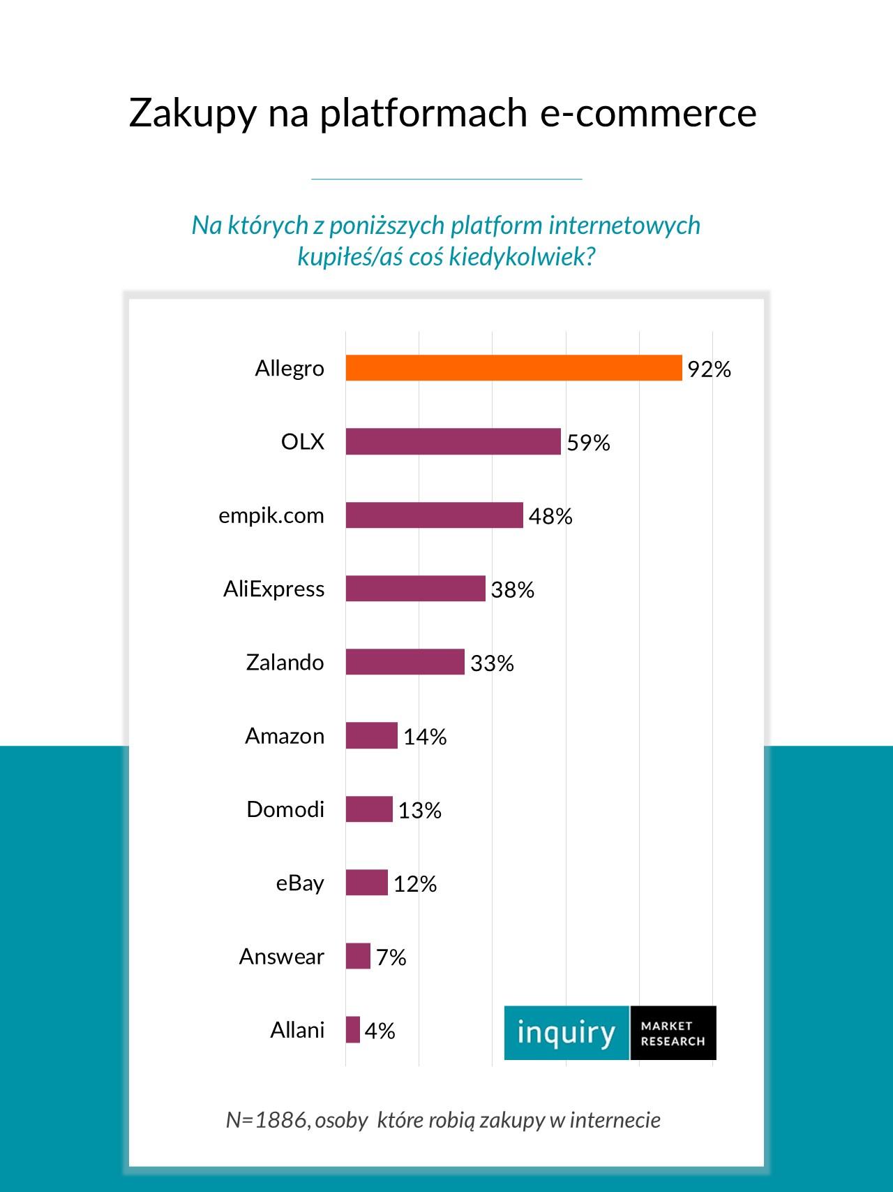 Allegro Dominuje Na Rynku Platform Ecommerce Empik Com Przed Aliexpress
