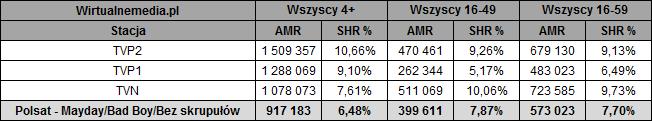 static.wirtualnemedia.pl/media/images/2013/images/Mayday%20Bad%20Boy%20Bez%20skrupu%C5%82%C3%B3w%20listopad%202020-2.png