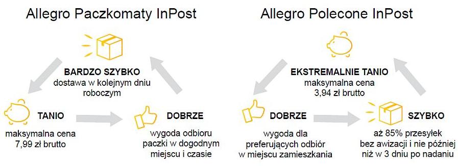 Allegro Dogadalo Sie Z Inpostem Na Wysylki I Darmowe Zwroty Paczka Za 7 99 Zl List Polecony Za 3 94 Zl