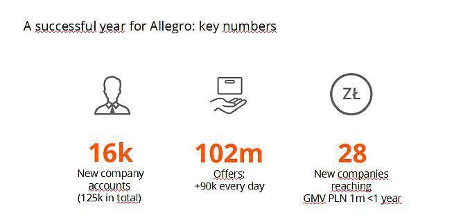 Allegro Zapowiada Wyszukiwanie Wizualne Odroczone Platnosci I Dostawe Towarow Tego Samego Dnia