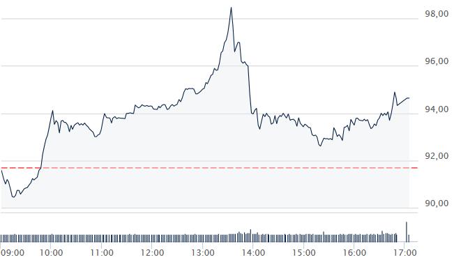 Allegro Przekroczylo 100 Mld Zl Kapitalizacji Akcje Przez Dwa Tygodnie Podrozaly O 129 Proc