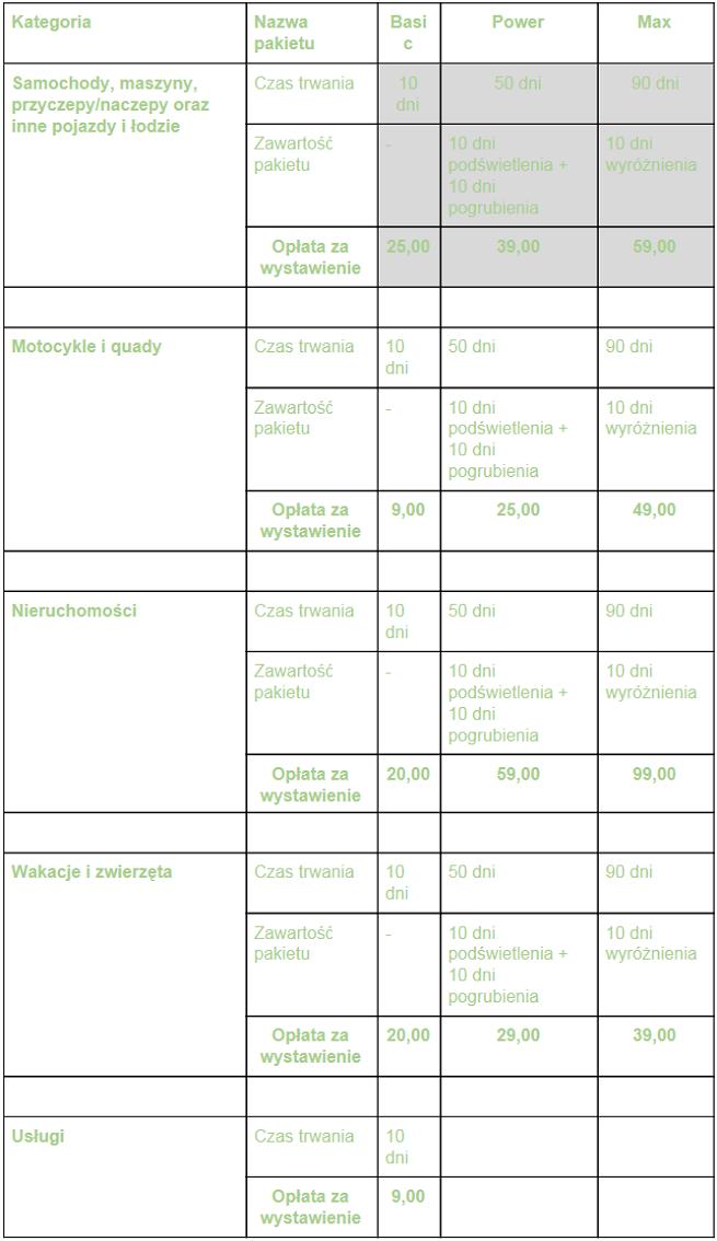 Allegro Zmienia Pakiety Ogloszen Wyzsza Prowizja W Dzialach Z Odzieza Nizsza Za Drozsze Meble I Akcesoria Gsm