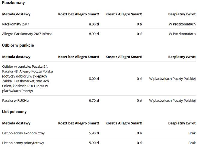 Allegro Wprowadza Pakiet Allegro Smart Za 49 Zl Dostawy Przez Rok Zakupow O Wartosci Minimum 40 Zl