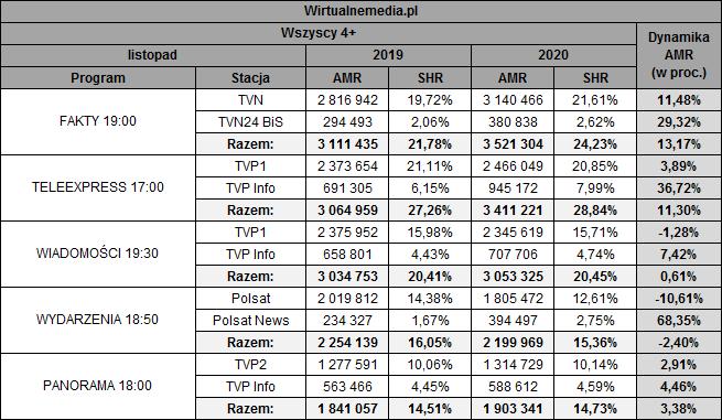 static.wirtualnemedia.pl/media/images/2013/images/dzienniki%20tv%20listopad%202020-1.png