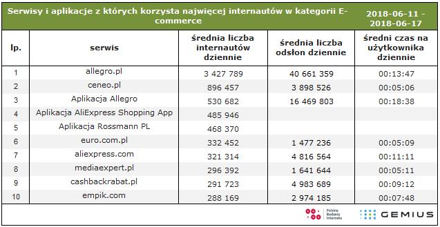 6e36cefee Grupa Onet-RASP znów przed Wirtualną Polską, w dół Interia (Gemius/PBI z  maja). Więcej informacji: E-commerce · Sklepy internetowe · Allegro ...