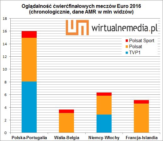 57566200e Na czwartym miejscu uplasowało się spotkanie Walii z Belgią z 1 lipca br.  Śledziło je w Polsacie i Polsacie Sport 3,68 mln widzów (29,09 proc. i  32,54 proc. ...