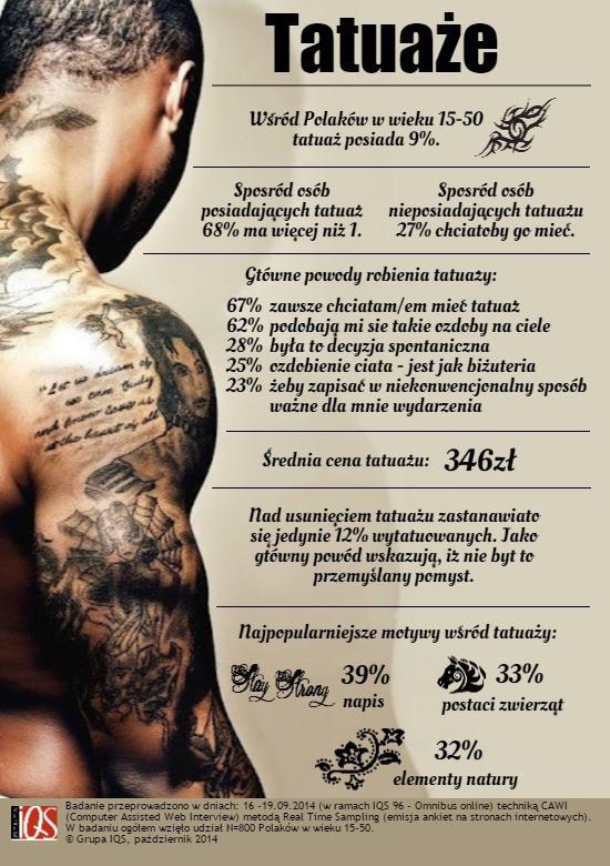 Co Dziesiąty Polak Ma Tatuaż średnia Cena 346 Zł