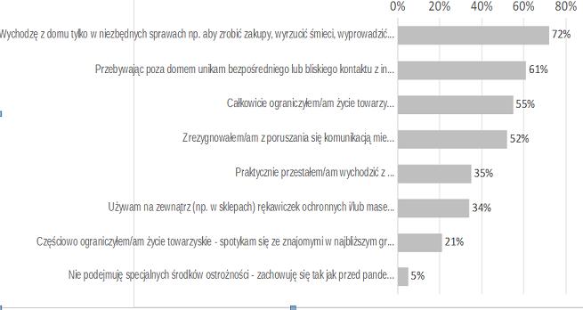 Pandemia to poważny stres dla Polaków. Antidotum szukają w mediach