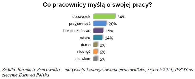 Co Trzeci Polski Pracownik Odczuwa Spadek Motywacji Do Pracy