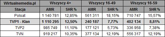static.wirtualnemedia.pl/media/images/2013/images/klan%20wrzesie%C5%84%202018%20po%203%20tygodniach-2.png
