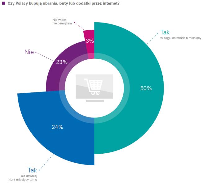 8d72ddb773 43% Polaków przynajmniej raz w miesiącu kupuje odzież