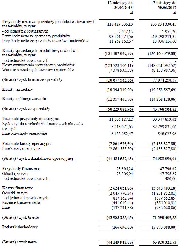 Legia Warszawa ma 27 mln zł od sponsorów, 100 mln zł mniej z