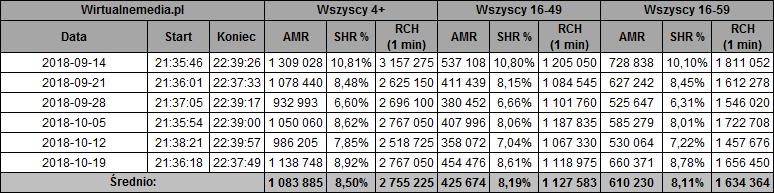 static.wirtualnemedia.pl/media/images/2013/images/lepiej%20p%C3%B3%C5%BAno%20ni%C5%BC%20wcale%20pa%C5%BAdziernik%202018-1.png