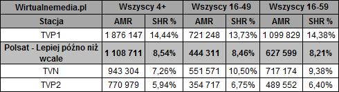 static.wirtualnemedia.pl/media/images/2013/images/lepiej%20p%C3%B3%C5%BAno%20ni%C5%BC%20wcale%20wrzesie%C5%84%202018-2(1).png