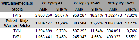 static.wirtualnemedia.pl/media/images/2013/images/ninja%20warrior%20polska%20wrzesie%C5%84%202019-2.png