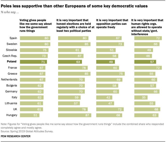 Polacy najmocniej w Unii Europejskiej cenią UE i Donalda Trumpa, a najmniej akceptują homoseksualizm