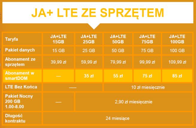 289b9b71b19f3e W ofercie Ja+ Internet na Kartę Plus oferuje dwa startery: 5 GB za 5 zł i  15 GB za 15 zł. Dla stałych klientów dostępne są dodatkowe premie (1 GB) za  ...