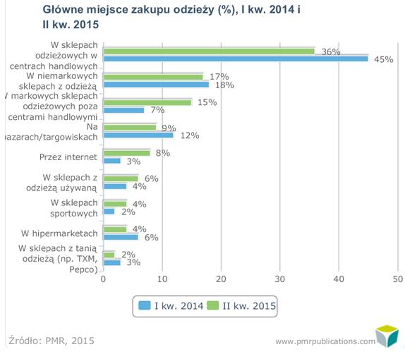 0afc4346a0 Badanie zostało przeprowadzone przez PMR na reprezentatywnej próbie 609  dorosłych mieszkańców Polski techniką wywiadów telefonicznych CATI.