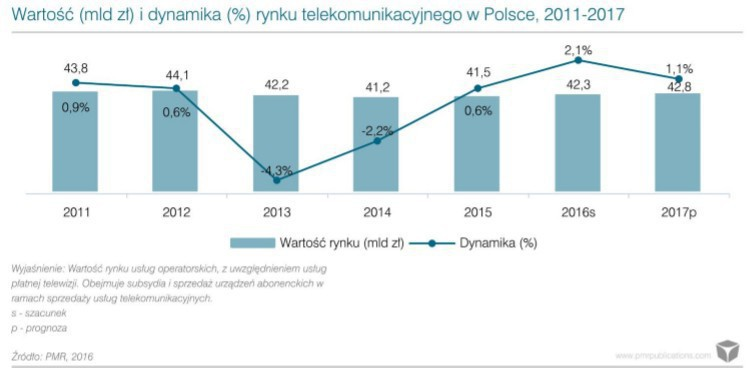 Rynek forex w polsce