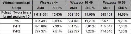 static.wirtualnemedia.pl/media/images/2013/images/twoja%20twarz%20brzmi%20znajomo%20listopad%202018-2.png