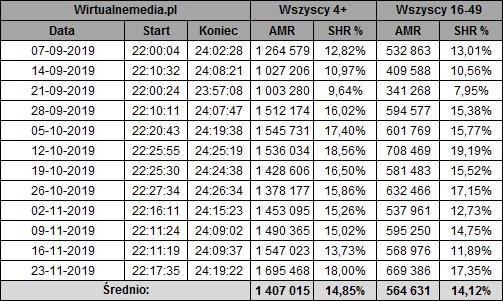 static.wirtualnemedia.pl/media/images/2013/images/twoja%20twarz%20brzmi%20znajomo%20listopad%202019-1.png