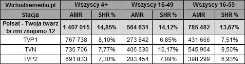 static.wirtualnemedia.pl/media/images/2013/images/twoja%20twarz%20brzmi%20znajomo%20listopad%202019-2.png