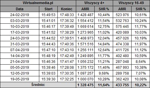 static.wirtualnemedia.pl/media/images/2013/images/twoja%20twarz%20brzmi%20znajomo%20maj%202019-3.png