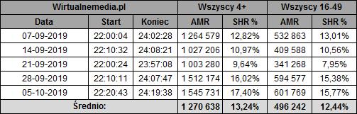 static.wirtualnemedia.pl/media/images/2013/images/twoja%20twarz%20brzmi%20znajomo%20pa%C5%BAdziernik%202019-1.png