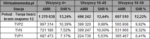 static.wirtualnemedia.pl/media/images/2013/images/twoja%20twarz%20brzmi%20znajomo%20pa%C5%BAdziernik%202019-2.png